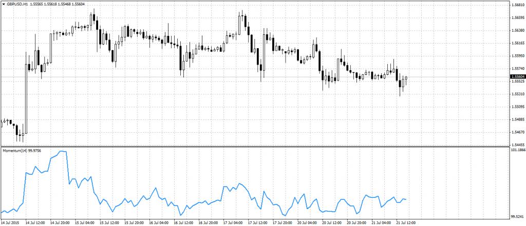 Индикатор Momentum на графике Фунт-Доллар 1 час