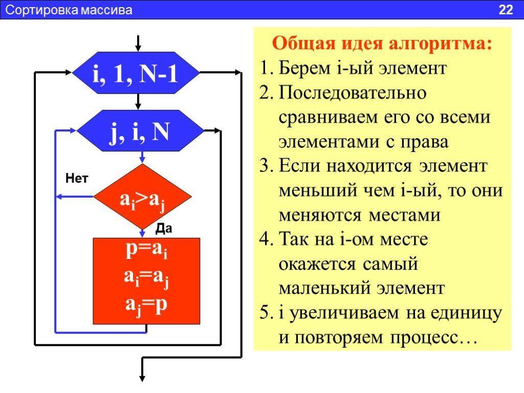 Алгоритм сортировки массива